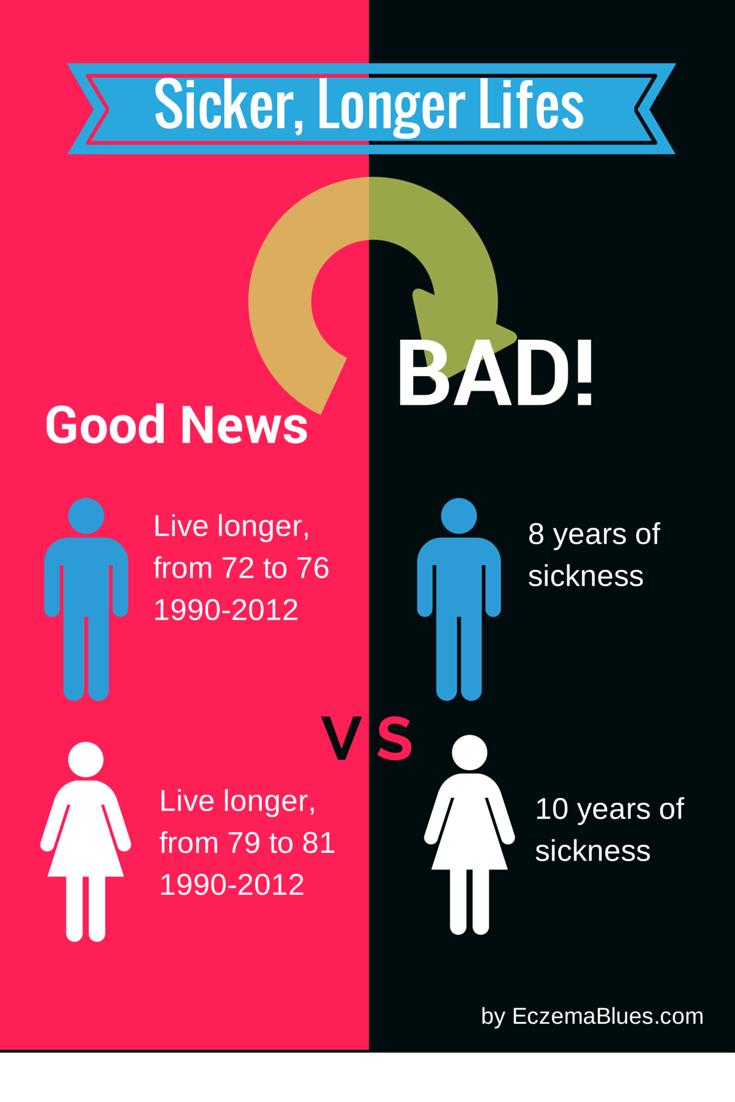 Life Expectancy Eczema Blues